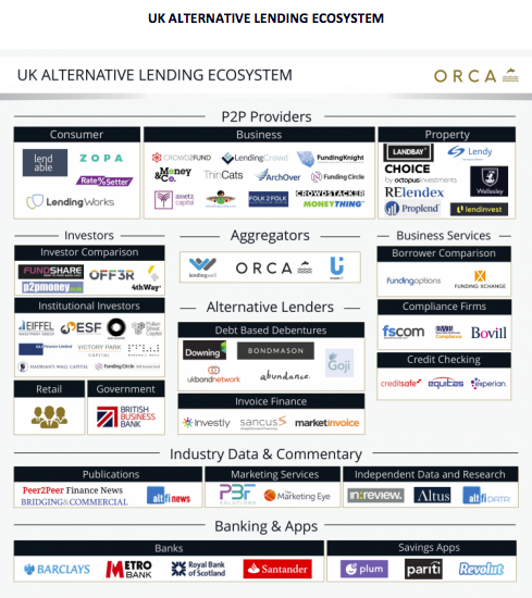 Orca P2P Industry